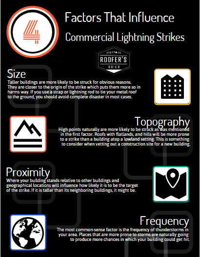 Factors That Influence Commercial Lightning Strikes Infographic