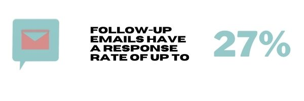 Follow Up Email Infographic